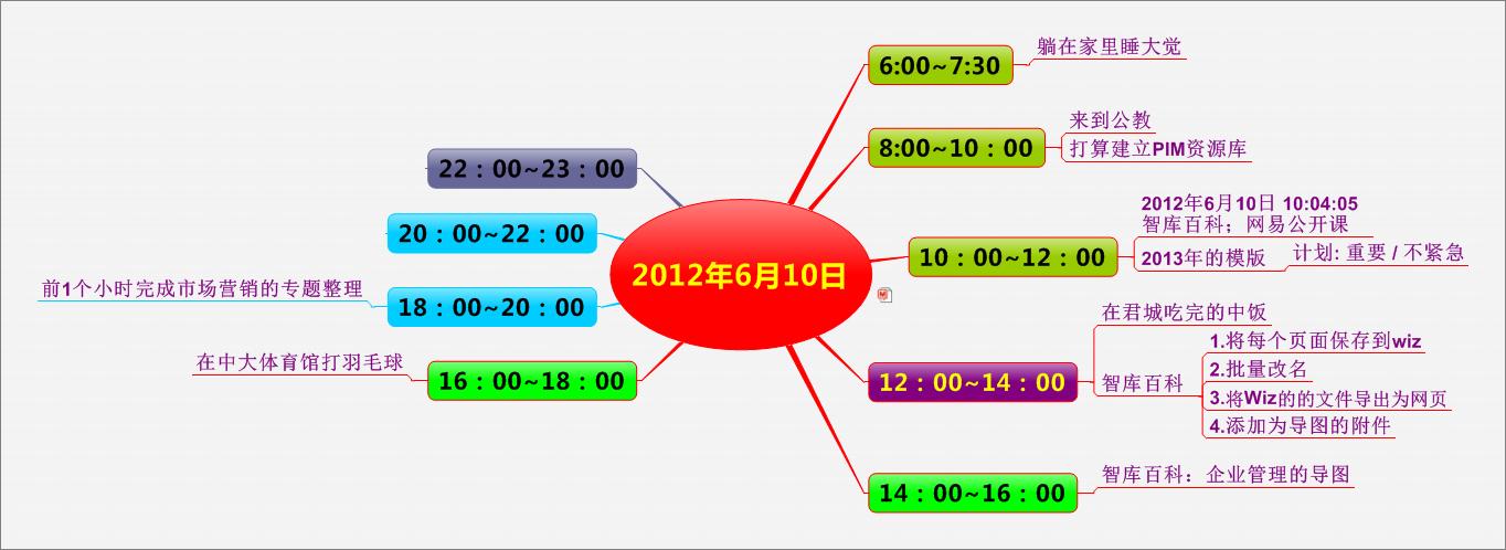 思维导图:2012年6月10日