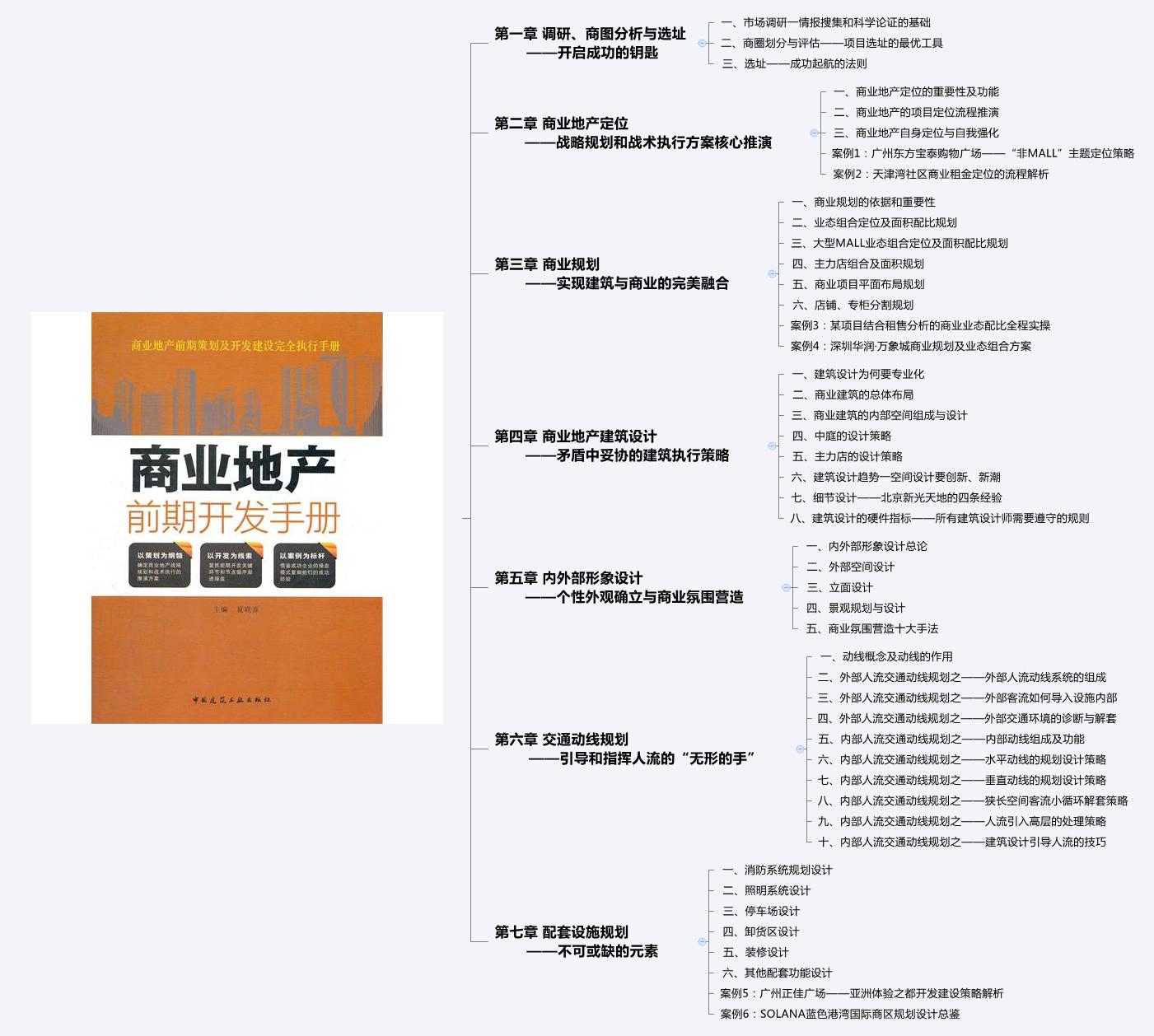 思维导图:《商业地产前期开发手册》