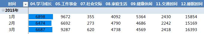 个人大数据:2015年3月小结