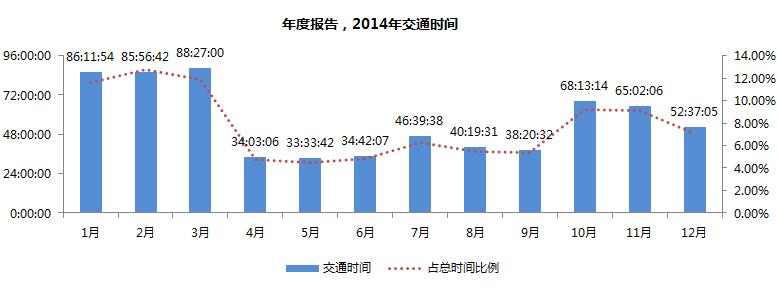 个人大数据:2014年时间总结